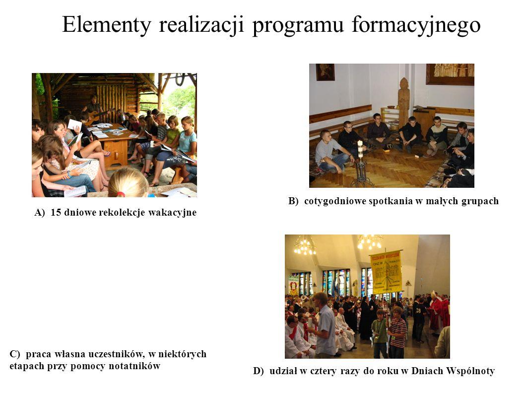 D) udział w cztery razy do roku w Dniach Wspólnoty Elementy realizacji programu formacyjnego A) 15 dniowe rekolekcje wakacyjne B) cotygodniowe spotkan