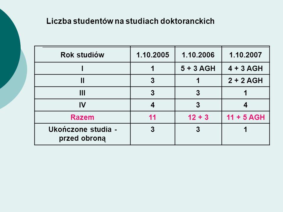 Liczba studentów na studiach doktoranckich Rok studiów1.10.20051.10.20061.10.2007 I15 + 3 AGH4 + 3 AGH II312 + 2 AGH III331 IV434 Razem1112 + 311 + 5 AGH Ukończone studia - przed obroną 331