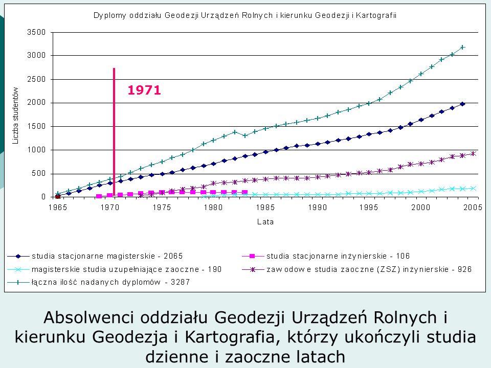 Absolwenci oddziału Geodezji Urządzeń Rolnych i kierunku Geodezja i Kartografia, którzy ukończyli studia dzienne i zaoczne latach 1971
