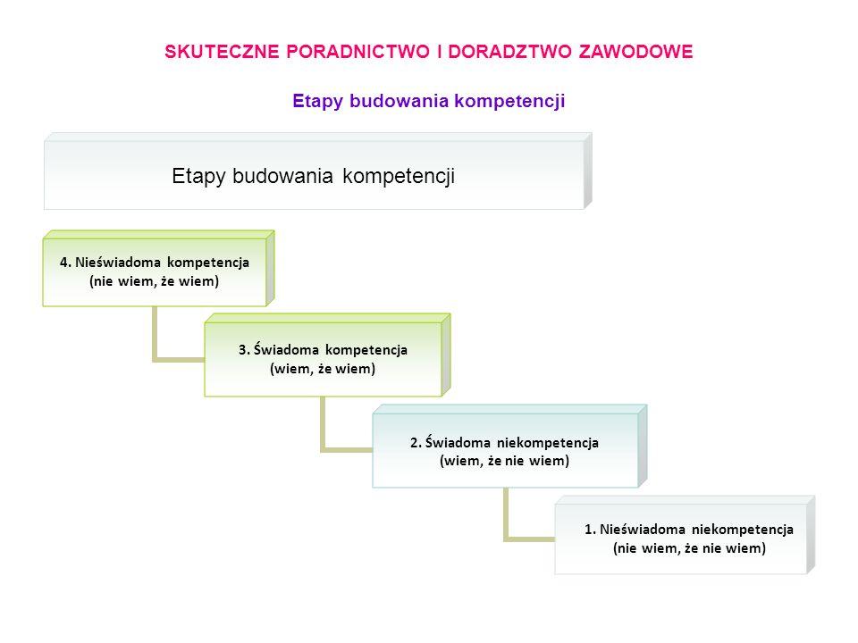 SKUTECZNE PORADNICTWO I DORADZTWO ZAWODOWE Etapy budowania kompetencji 4.