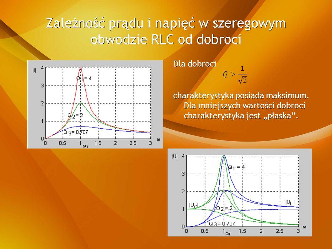 Zależność prądu i napięć w szeregowym obwodzie RLC od dobroci Dla dobroci charakterystyka posiada maksimum.