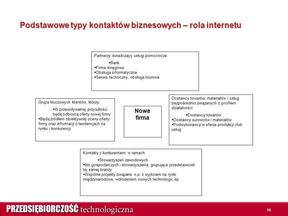 10 Podstawowe typy kontaktów biznesowych – rola internetu Nowa firma Partnerzy świadczący usługi pomocnicze:  Bank  Firma księgowa  Obsługa informatyczna  Serwis techniczny, obsługa biurowa Dostawcy towarów, materiałów i usług bezpośrednio związanych z profilem działalności:  Dostawcy towarów  Dostawcy surowców i materiałów  Podwykonawcy w sferze produkcji i/lub usług Grupa kluczowych klientów, którzy:  W przewidywalnej przyszłości będą odbiorcą oferty nowej firmy  Będą źródłem obiektywnej oceny oferty firmy oraz informacji o tendencjach na rynku i konkurencji Kontakty z konkurentami w ramach:  Stowarzyszeń zawodowych  Izb gospodarczych i stowarzyszenia, grupujące przedstawicieli tej samej branży  Wspólne projekty związane n.p.