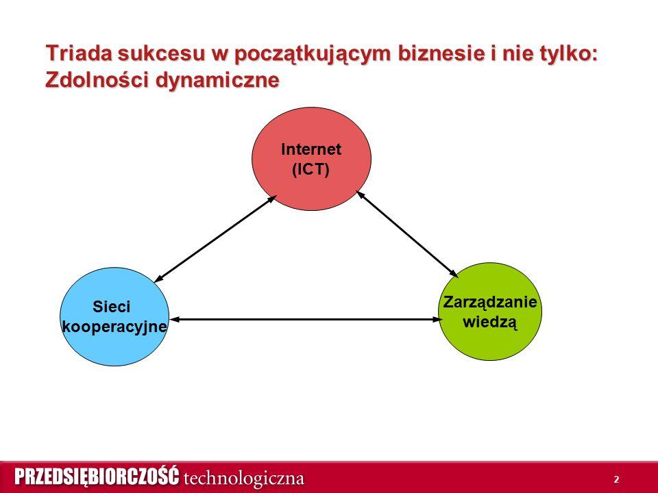 2 Triada sukcesu w początkującym biznesie i nie tylko: Zdolności dynamiczne Internet (ICT) Sieci kooperacyjne Zarządzanie wiedzą