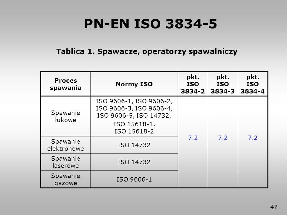 47 Tablica 1. Spawacze, operatorzy spawalniczy Proces spawania Normy ISO pkt. ISO 3834-2 pkt. ISO 3834-3 pkt. ISO 3834-4 Spawanie łukowe ISO 9606-1, I