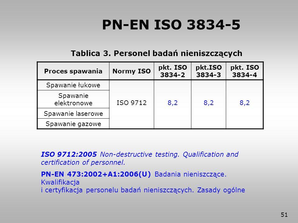 51 Tablica 3. Personel badań nieniszczących Proces spawaniaNormy ISO pkt. ISO 3834-2 pkt.ISO 3834-3 pkt. ISO 3834-4 Spawanie łukowe ISO 97128,2 Spawan