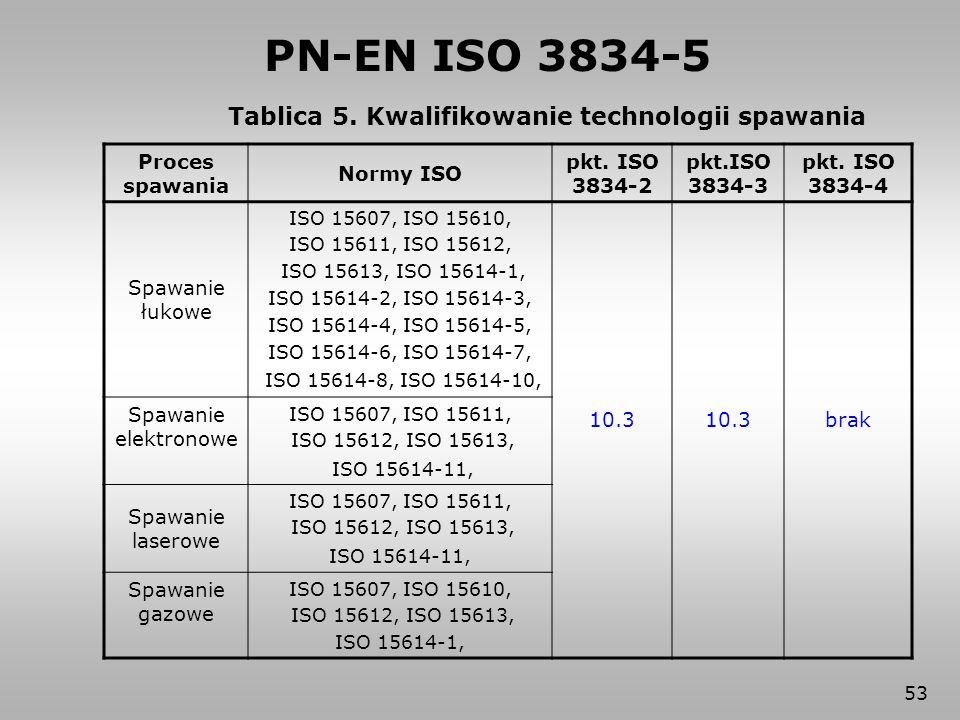 53 Tablica 5. Kwalifikowanie technologii spawania Proces spawania Normy ISO pkt. ISO 3834-2 pkt.ISO 3834-3 pkt. ISO 3834-4 Spawanie łukowe ISO 15607,