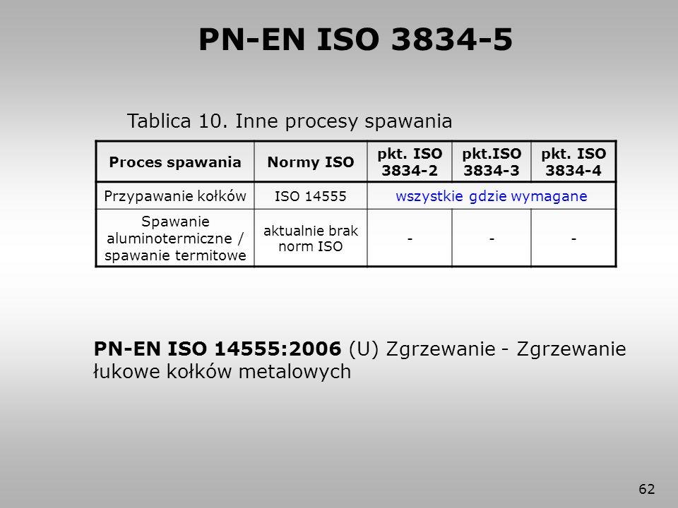 62 Tablica 10. Inne procesy spawania Proces spawaniaNormy ISO pkt. ISO 3834-2 pkt.ISO 3834-3 pkt. ISO 3834-4 Przypawanie kołków ISO 14555 wszystkie gd