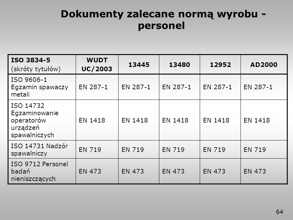 64 ISO 3834-5 (skróty tytułów) WUDT UC/2003 134451348012952AD2000 ISO 9606-1 Egzamin spawaczy metali EN 287-1 ISO 14732 Egzaminowanie operatorów urząd