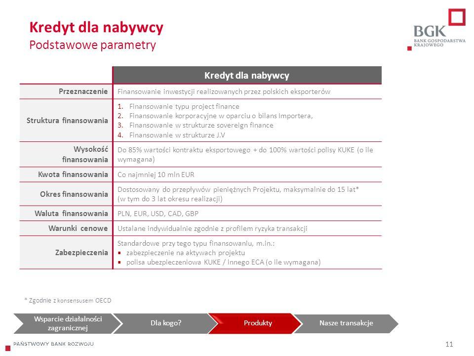 204/204/204 218/32/56 118/126/132 183/32/51 227/30/54 Kredyt dla nabywcy Podstawowe parametry Kredyt dla nabywcy Przeznaczenie Finansowanie inwestycji realizowanych przez polskich eksporterów Struktura finansowania 1.Finansowanie typu project finance 2.Finansowanie korporacyjne w oparciu o bilans Importera, 3.Finansowanie w strukturze sovereign finance 4.Finansowanie w strukturze J.V Wysokość finansowania Do 85% wartości kontraktu eksportowego + do 100% wartości polisy KUKE (o ile wymagana) Kwota finansowania Co najmniej 10 mln EUR Okres finansowania Dostosowany do przepływów pieniężnych Projektu, maksymalnie do 15 lat* (w tym do 3 lat okresu realizacji) Waluta finansowania PLN, EUR, USD, CAD, GBP Warunki cenowe Ustalane indywidualnie zgodnie z profilem ryzyka transakcji Zabezpieczenia Standardowe przy tego typu finansowaniu, m.in.:  zabezpieczenie na aktywach projektu  polisa ubezpieczeniowa KUKE / innego ECA (o ile wymagana) * Zgodnie z konsensusem OECD Wsparcie działalności zagranicznej Dla kogo ProduktyNasze transakcje 11