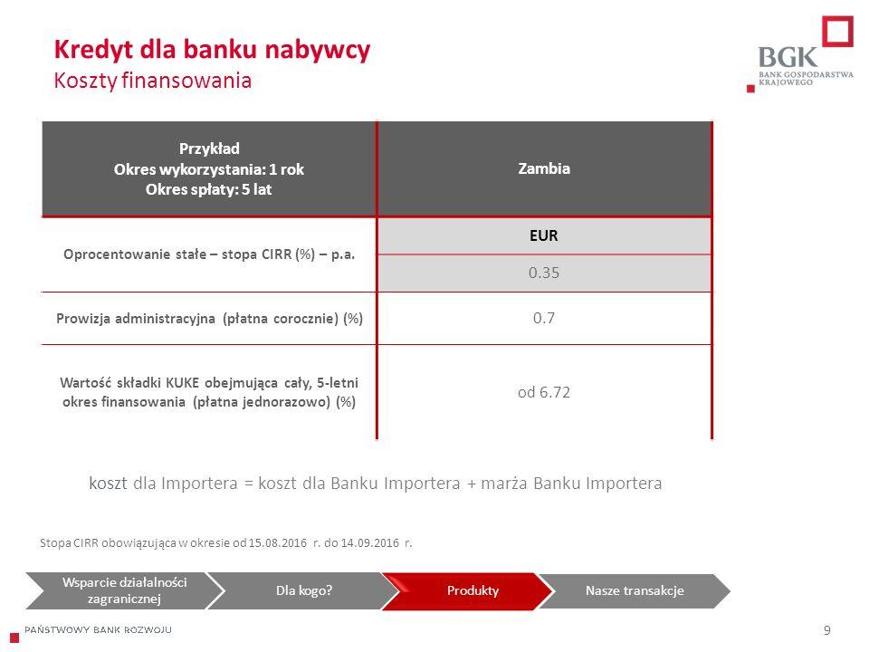 204/204/204 218/32/56 118/126/132 183/32/51 227/30/54 koszt dla Importera = koszt dla Banku Importera + marża Banku Importera Stopa CIRR obowiązująca w okresie od 15.08.2016 r.