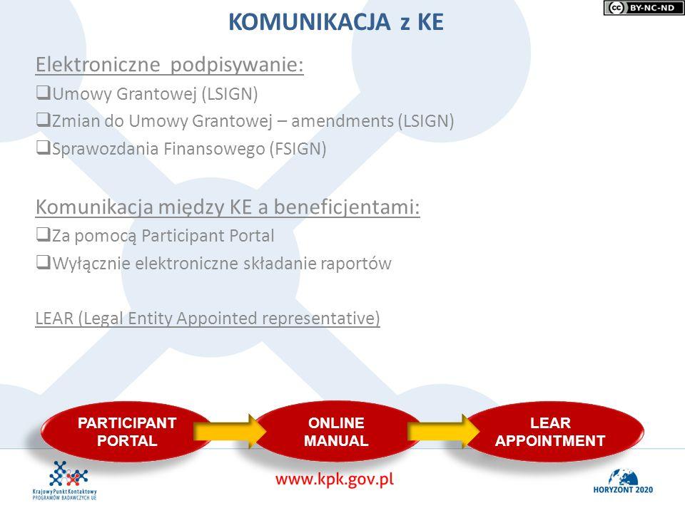 Elektroniczne podpisywanie:  Umowy Grantowej (LSIGN)  Zmian do Umowy Grantowej – amendments (LSIGN)  Sprawozdania Finansowego (FSIGN) Komunikacja m