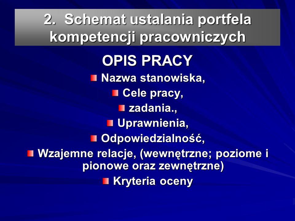 2. Schemat ustalania portfela kompetencji pracowniczych OPIS PRACY Nazwa stanowiska, Cele pracy, zadania.,Uprawnienia,Odpowiedzialność, Wzajemne relac