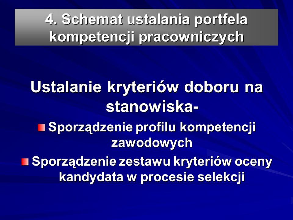 4. Schemat ustalania portfela kompetencji pracowniczych Ustalanie kryteriów doboru na stanowiska- Sporządzenie profilu kompetencji zawodowych Sporządz