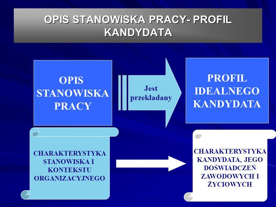 OPIS STANOWISKA PRACY- PROFIL KANDYDATA OPIS STANOWISKA PRACY OPIS STANOWISKA PRACY PROFIL IDEALNEGO KANDYDATA PROFIL IDEALNEGO KANDYDATA Jest przekładany CHARAKTERYSTYKA STANOWISKA I KONTEKSTU ORGANIZACYJNEGO CHARAKTERYSTYKA KANDYDATA, JEGO DOŚWIADCZEŃ ZAWODOWYCH I ŻYCIOWYCH