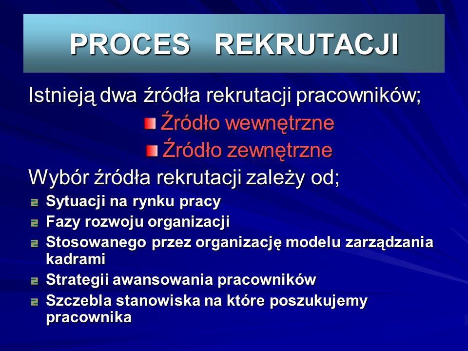 PROCES REKRUTACJI Istnieją dwa źródła rekrutacji pracowników; Źródło wewnętrzne Źródło zewnętrzne Wybór źródła rekrutacji zależy od; Sytuacji na rynku pracy Fazy rozwoju organizacji Stosowanego przez organizację modelu zarządzania kadrami Strategii awansowania pracowników Szczebla stanowiska na które poszukujemy pracownika