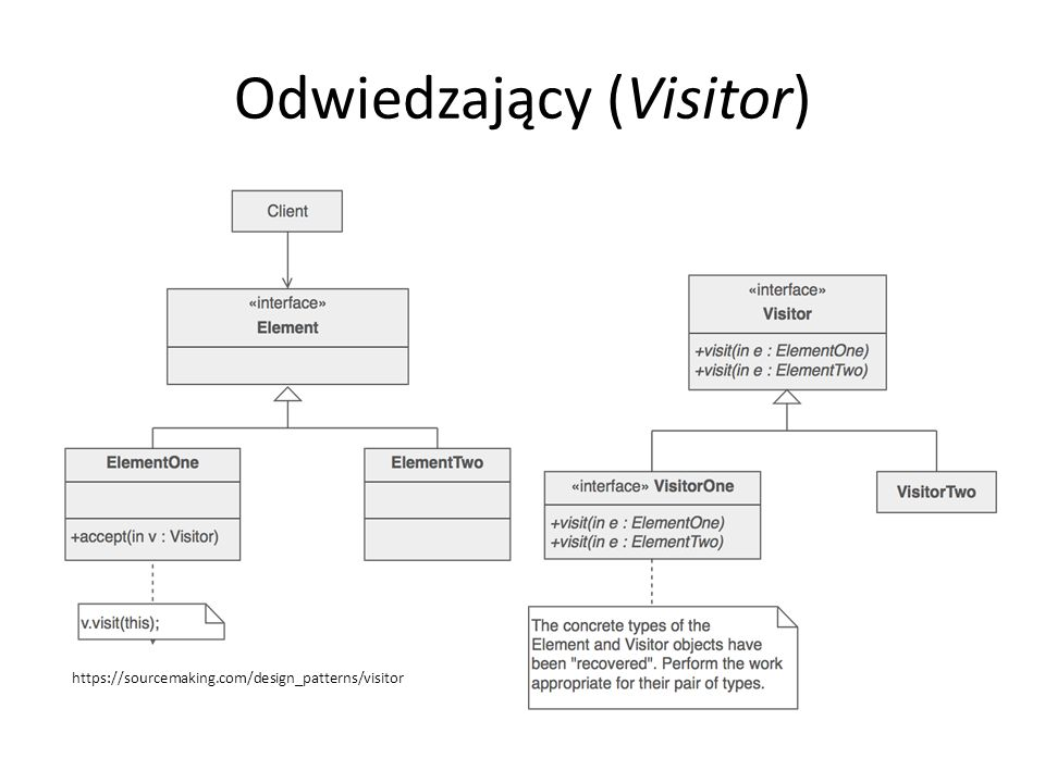 Odwiedzający (Visitor) https://sourcemaking.com/design_patterns/visitor
