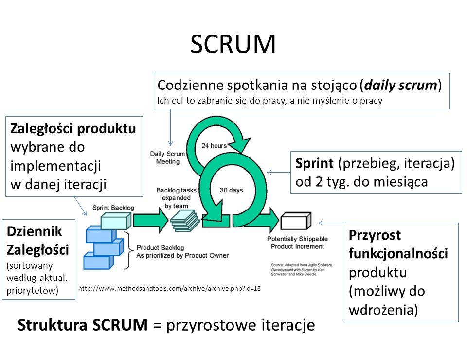 SCRUM Struktura SCRUM = przyrostowe iteracje http://www.methodsandtools.com/archive/archive.php id=18 Zaległości produktu wybrane do implementacji w danej iteracji Sprint (przebieg, iteracja) od 2 tyg.