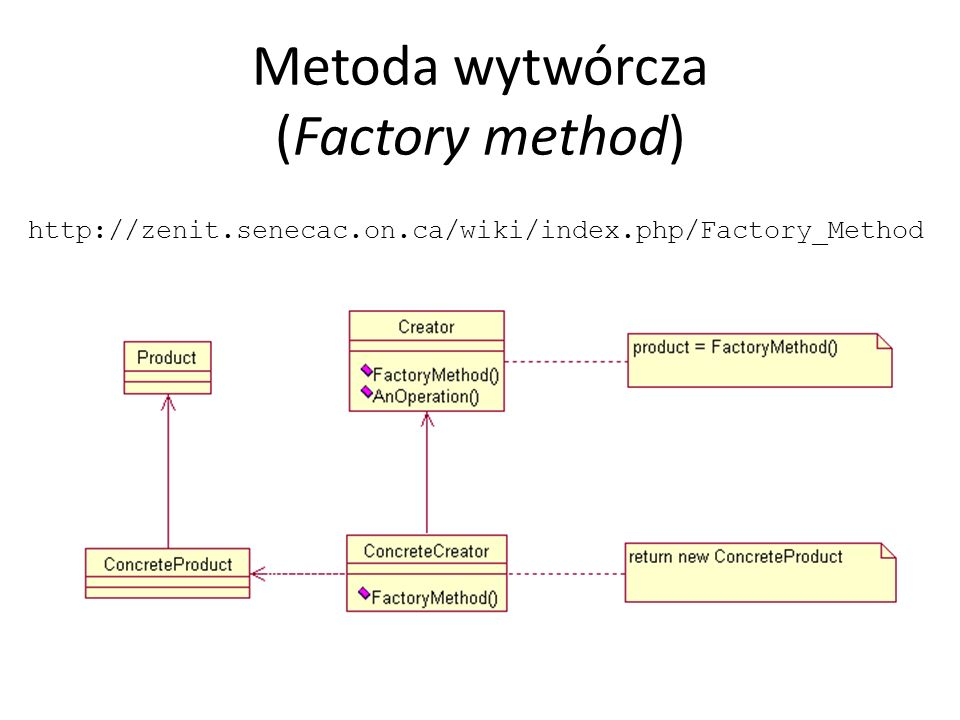 Metoda wytwórcza (Factory method) http://zenit.senecac.on.ca/wiki/index.php/Factory_Method