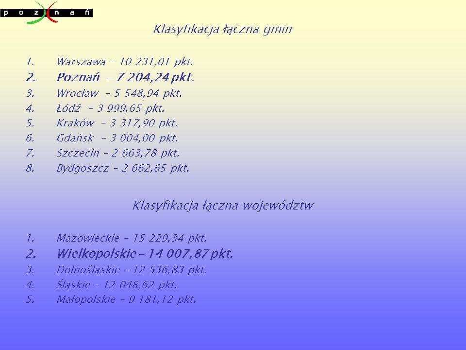 Klasyfikacja łączna województw 1.Mazowieckie – 15 229,34 pkt.