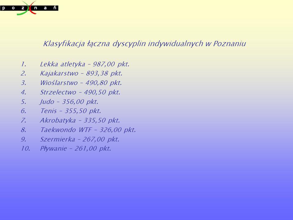 Klasyfikacja łączna dyscyplin indywidualnych w Poznaniu 1.Lekka atletyka – 987,00 pkt.