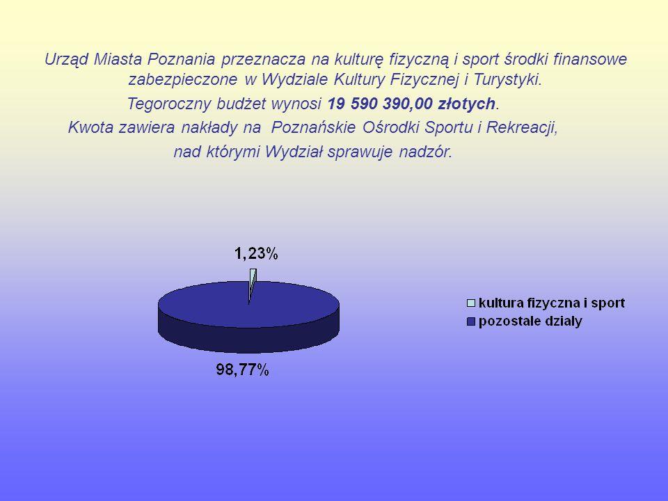 Urząd Miasta Poznania przeznacza na kulturę fizyczną i sport środki finansowe zabezpieczone w Wydziale Kultury Fizycznej i Turystyki.