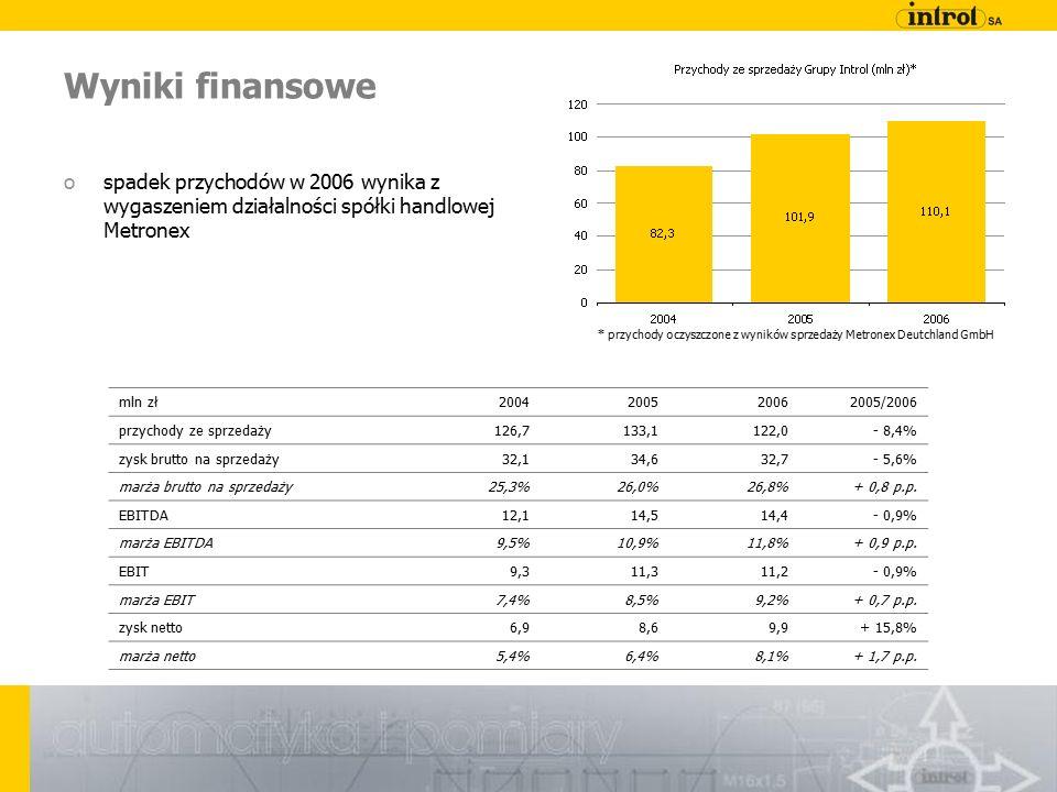 Wyniki finansowe mln zł2004200520062005/2006 przychody ze sprzedaży126,7133,1122,0- 8,4% zysk brutto na sprzedaży32,134,632,7- 5,6% marża brutto na sprzedaży25,3%26,0%26,8%+ 0,8 p.p.