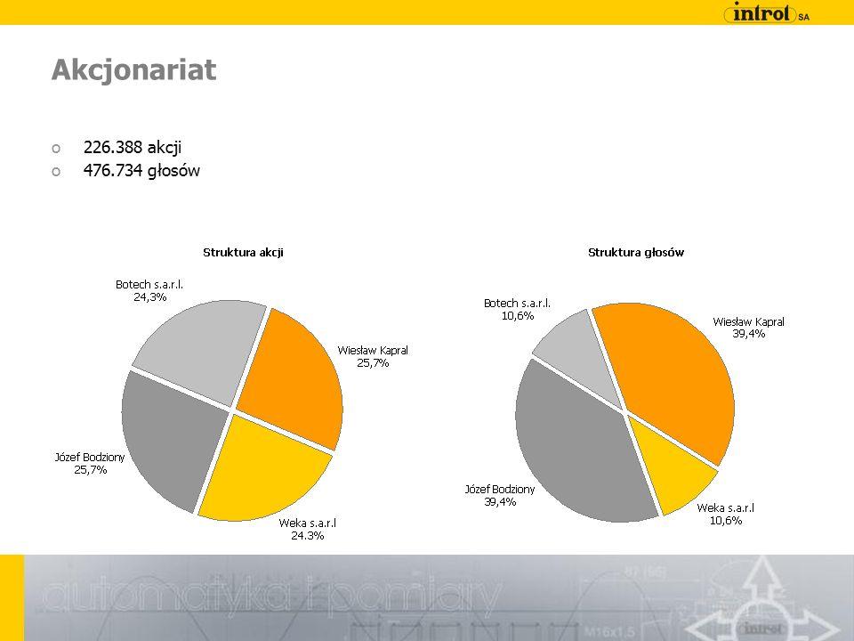 Akcjonariat o226.388 akcji o476.734 głosów