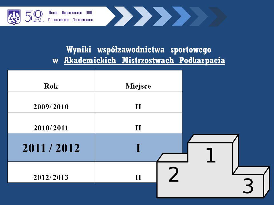 NAJWA Ż NIEJSZE WYDARZENIA SPORTOWE W LATACH 2012 /2013 K LUBU U CZELNIANEGO AZS P OLITECHNIKI R ZESZOWSKIEJ