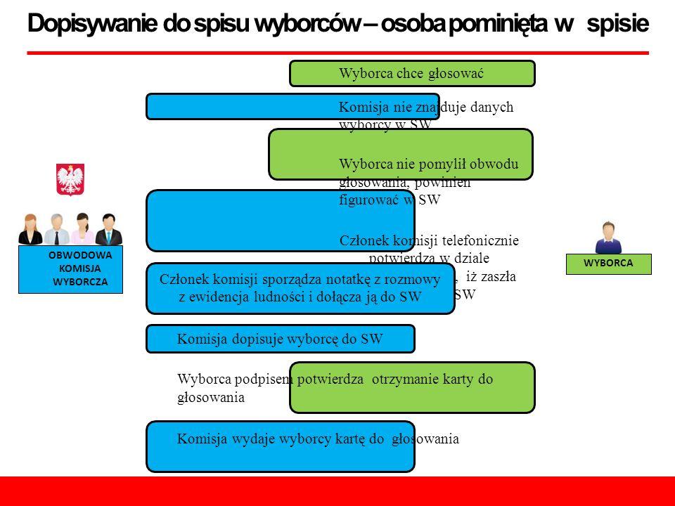 Dopisywanie do spisu wyborców – osoba pominięta w spisie OBWODOWA KOMISJA WYBORCZA WYBORCA Wyborca chce głosować Komisja nie znajduje danych wyborcy w SW Wyborca nie pomylił obwodu głosowania, powinien figurować w SW Członek komisji telefonicznie potwierdza w dziale ewidencji ludności, iż zaszła pomyłka w SW Członek komisji sporządza notatkę z rozmowy z ewidencja ludności i dołącza ją do SW Komisja dopisuje wyborcę do SW Wyborca podpisem potwierdza otrzymanie karty do głosowania Komisja wydaje wyborcy kartę do głosowania