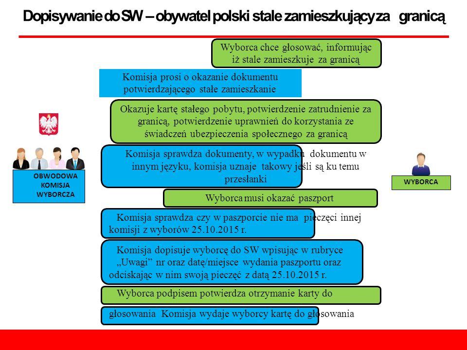 Dopisywanie do SW – obywatel polski stale zamieszkujący za granicą OBWODOWA KOMISJA WYBORCZA WYBORCA Wyborca chce głosować, informując iż stale zamieszkuje za granicą Komisja prosi o okazanie dokumentu potwierdzającego stałe zamieszkanie Okazuje kartę stałego pobytu, potwierdzenie zatrudnienie za granicą, potwierdzenie uprawnień do korzystania ze świadczeń ubezpieczenia społecznego za granicą Komisja sprawdza dokumenty, w wypadku dokumentu w innym języku, komisja uznaje takowy jeśli są ku temu przesłanki Wyborca musi okazać paszport Komisja sprawdza czy w paszporcie nie ma pieczęci innej komisji z wyborów 25.10.2015 r.