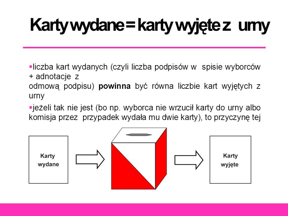 Karty wydane = karty wyjęte z urny  liczba kart wydanych (czyli liczba podpisów w spisie wyborców + adnotacje z odmową podpisu) powinna być równa liczbie kart wyjętych z urny  jeżeli tak nie jest (bo np.