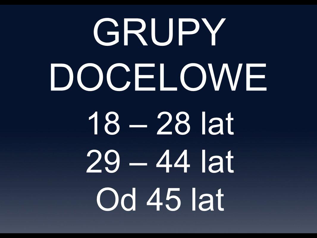GRUPY DOCELOWE 18 – 28 lat 29 – 44 lat Od 45 lat