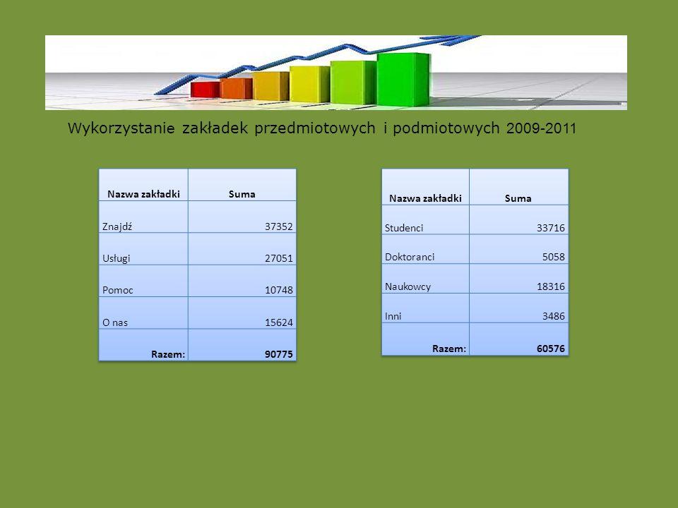 W ykorzystani e zakładek przedmiotowych i podmiotowych 2009-2011