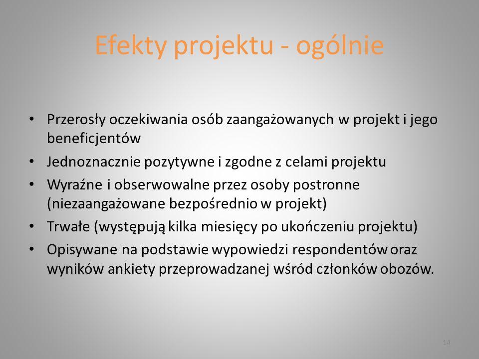 Efekty projektu - ogólnie Przerosły oczekiwania osób zaangażowanych w projekt i jego beneficjentów Jednoznacznie pozytywne i zgodne z celami projektu