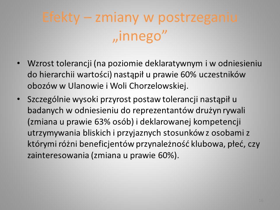 """Efekty – zmiany w postrzeganiu """"innego Wzrost tolerancji (na poziomie deklaratywnym i w odniesieniu do hierarchii wartości) nastąpił u prawie 60% uczestników obozów w Ulanowie i Woli Chorzelowskiej."""