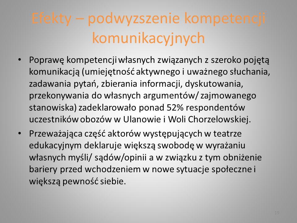 Efekty – podwyzszenie kompetencji komunikacyjnych Poprawę kompetencji własnych związanych z szeroko pojętą komunikacją (umiejętność aktywnego i uważnego słuchania, zadawania pytań, zbierania informacji, dyskutowania, przekonywania do własnych argumentów/ zajmowanego stanowiska) zadeklarowało ponad 52% respondentów uczestników obozów w Ulanowie i Woli Chorzelowskiej.