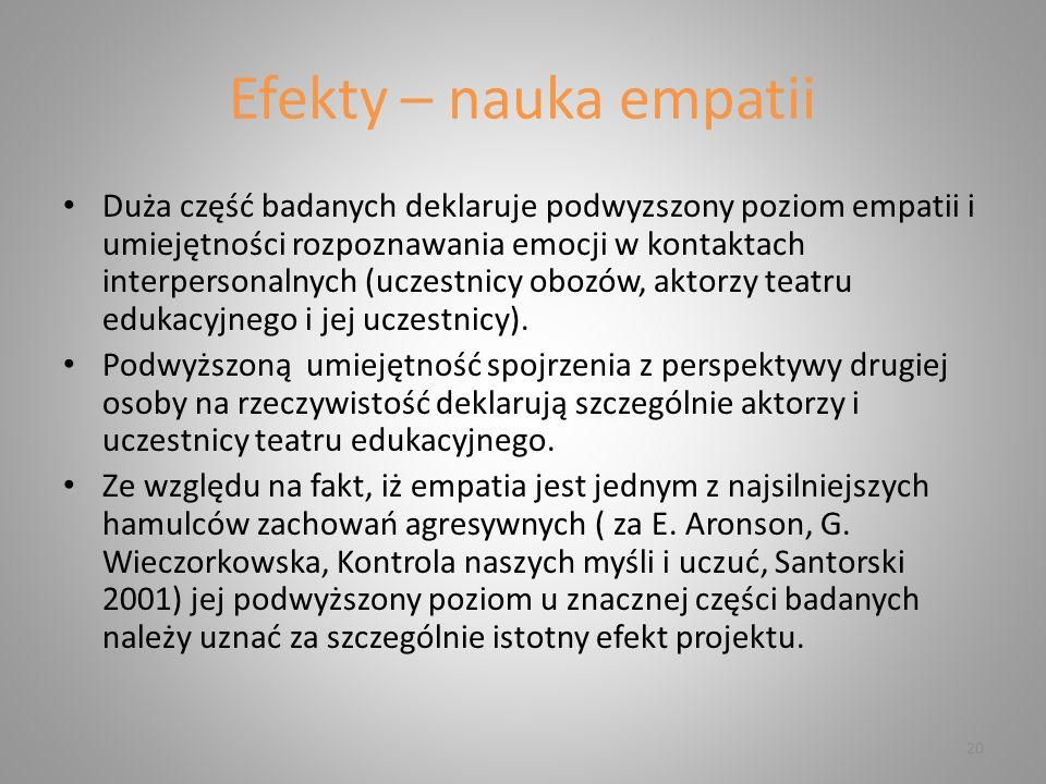 Efekty – nauka empatii 20 Duża część badanych deklaruje podwyzszony poziom empatii i umiejętności rozpoznawania emocji w kontaktach interpersonalnych (uczestnicy obozów, aktorzy teatru edukacyjnego i jej uczestnicy).