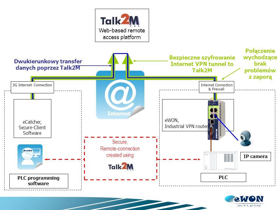 eWON Flexy – specjalne wersje Flexy 100 – M2M Data Router brak routingu WAN LAN Zbieranie danych (Remote Data Collection) Flexy 201H – Flexy do strefy niebezpiecznej Class I Division 2 Dedykowane karty komunikacyjne