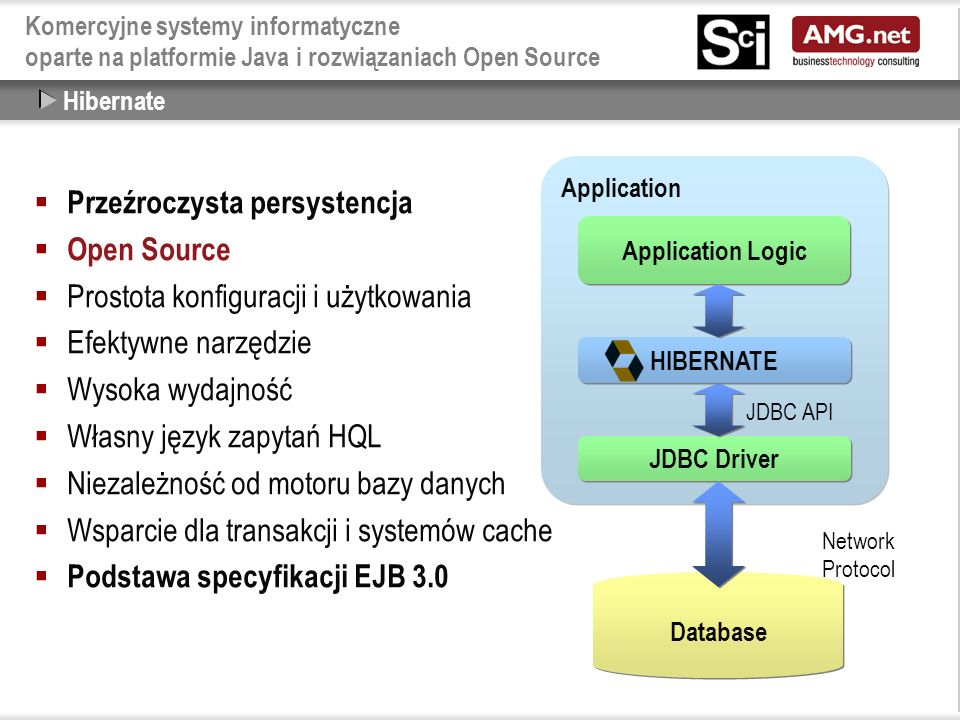 Komercyjne systemy informatyczne oparte na platformie Java i rozwiązaniach Open Source  Przeźroczysta persystencja  Open Source  Prostota konfiguracji i użytkowania  Efektywne narzędzie  Wysoka wydajność  Własny język zapytań HQL  Niezależność od motoru bazy danych  Wsparcie dla transakcji i systemów cache  Podstawa specyfikacji EJB 3.0 Hibernate Application Application Logic JDBC Driver Database Network Protocol JDBC API HIBERNATE