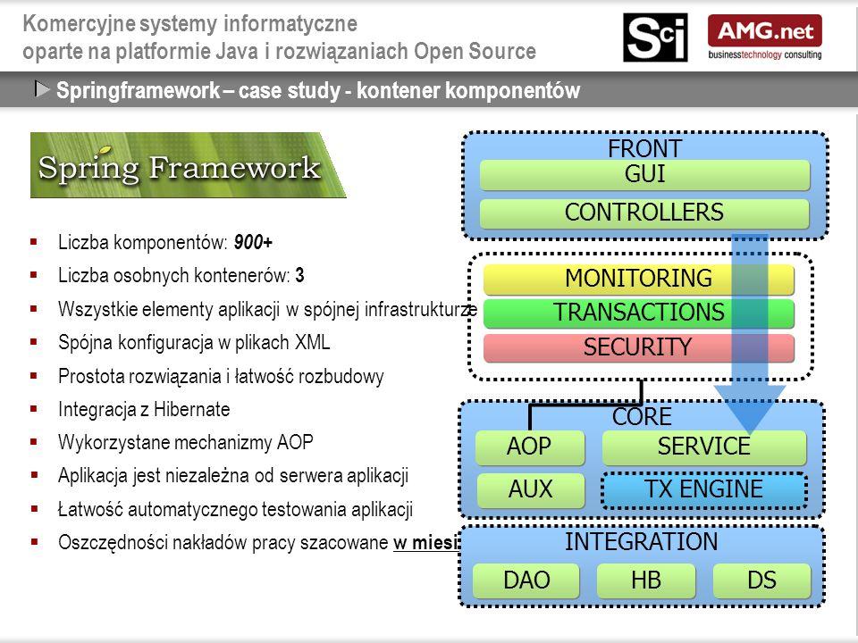 Komercyjne systemy informatyczne oparte na platformie Java i rozwiązaniach Open Source  Liczba komponentów: 900+  Liczba osobnych kontenerów: 3  Wszystkie elementy aplikacji w spójnej infrastrukturze  Spójna konfiguracja w plikach XML  Prostota rozwiązania i łatwość rozbudowy  Integracja z Hibernate  Wykorzystane mechanizmy AOP  Aplikacja jest niezależna od serwera aplikacji  Łatwość automatycznego testowania aplikacji  Oszczędności nakładów pracy szacowane w miesiącach pracy w porówaniu z EJB Springframework – case study - kontener komponentów FRONT CORE TX ENGINE SERVICE AUX AOP CONTROLLERS GUI INTEGRATION DAO HB DS MONITORING TRANSACTIONS SECURITY