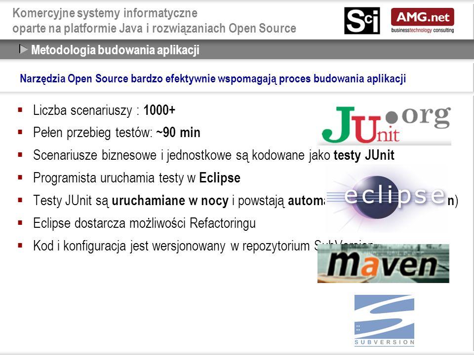 Komercyjne systemy informatyczne oparte na platformie Java i rozwiązaniach Open Source  Liczba scenariuszy : 1000+  Pełen przebieg testów: ~90 min  Scenariusze biznesowe i jednostkowe są kodowane jako testy JUnit  Programista uruchamia testy w Eclipse  Testy JUnit są uruchamiane w nocy i powstają automatyczne raporty ( Maven )  Eclipse dostarcza możliwości Refactoringu  Kod i konfiguracja jest wersjonowany w repozytorium SubVersion Metodologia budowania aplikacji Narzędzia Open Source bardzo efektywnie wspomagają proces budowania aplikacji