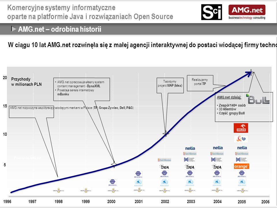Komercyjne systemy informatyczne oparte na platformie Java i rozwiązaniach Open Source AMG.net – odrobina historii W ciągu 10 lat AMG.net rozwinęła się z małej agencji interaktywnej do postaci wiodącej firmy technologiczno-doradczej w Polsce, posiadającej unikalne kompetencje oraz grupę klientów, wśród których znajdują się najbardziej renomowane spółki telekomunikacyjne i finansowe.