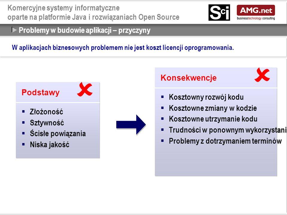 Komercyjne systemy informatyczne oparte na platformie Java i rozwiązaniach Open Source Problemy w budowie aplikacji – przyczyny Podstawy  Złożoność  Sztywność  Ścisłe powiązania  Niska jakość Podstawy  Złożoność  Sztywność  Ścisłe powiązania  Niska jakość  Konsekwencje  Kosztowny rozwój kodu  Kosztowne zmiany w kodzie  Kosztowne utrzymanie kodu  Trudności w ponownym wykorzystaniu kodu  Problemy z dotrzymaniem terminów Konsekwencje  Kosztowny rozwój kodu  Kosztowne zmiany w kodzie  Kosztowne utrzymanie kodu  Trudności w ponownym wykorzystaniu kodu  Problemy z dotrzymaniem terminów  W aplikacjach biznesowych problemem nie jest koszt licencji oprogramowania.