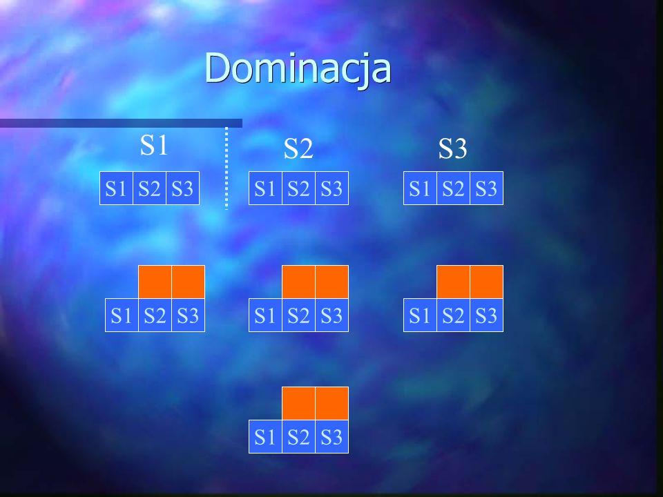 Dominacja S1S2S3S1S2S3 S1 S2S3 S1S2S3 S1S2S3 S1S2S3S1S2S3S1S2S3
