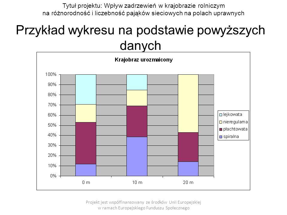 Przykład wykresu na podstawie powyższych danych Projekt jest współfinansowany ze środków Unii Europejskiej w ramach Europejskiego Funduszu Społecznego Tytuł projektu: Wpływ zadrzewień w krajobrazie rolniczym na różnorodność i liczebność pająków sieciowych na polach uprawnych