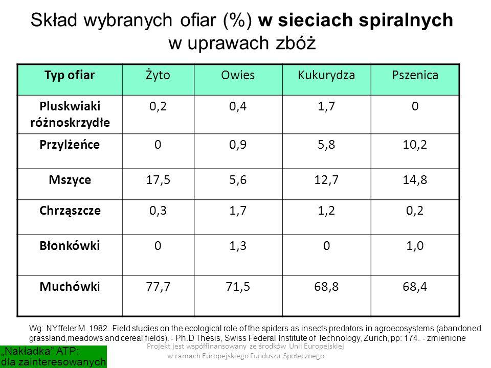 """Typ ofiarŻytoOwiesKukurydzaPszenica Pluskwiaki różnoskrzydłe 0,20,41,70 Przylżeńce00,95,810,2 Mszyce17,55,612,714,8 Chrząszcze0,31,71,20,2 Błonkówki01,301,0 Muchówki77,771,568,868,4 Skład wybranych ofiar (%) w sieciach spiralnych w uprawach zbóż Projekt jest współfinansowany ze środków Unii Europejskiej w ramach Europejskiego Funduszu Społecznego """"Nakładka ATP: dla zainteresowanych Wg: NYffeler M."""