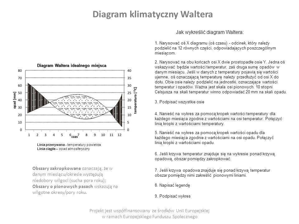 Diagram klimatyczny Waltera Projekt jest współfinansowany ze środków Unii Europejskiej w ramach Europejskiego Funduszu Społecznego Jak wykreślić diagram Waltera: 1.