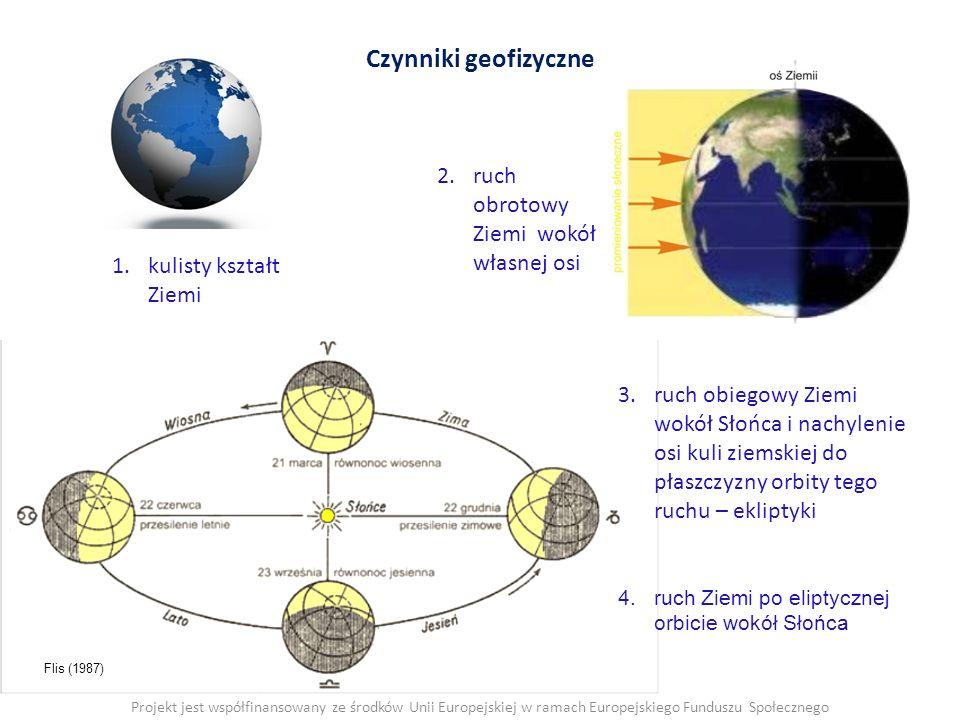 Czynniki geofizyczne 1.kulisty kształt Ziemi Projekt jest współfinansowany ze środków Unii Europejskiej w ramach Europejskiego Funduszu Społecznego 2.ruch obrotowy Ziemi wokół własnej osi Flis (1987) 3.ruch obiegowy Ziemi wokół Słońca i nachylenie osi kuli ziemskiej do płaszczyzny orbity tego ruchu – ekliptyki 4.ruch Ziemi po eliptycznej orbicie wokół Słońca