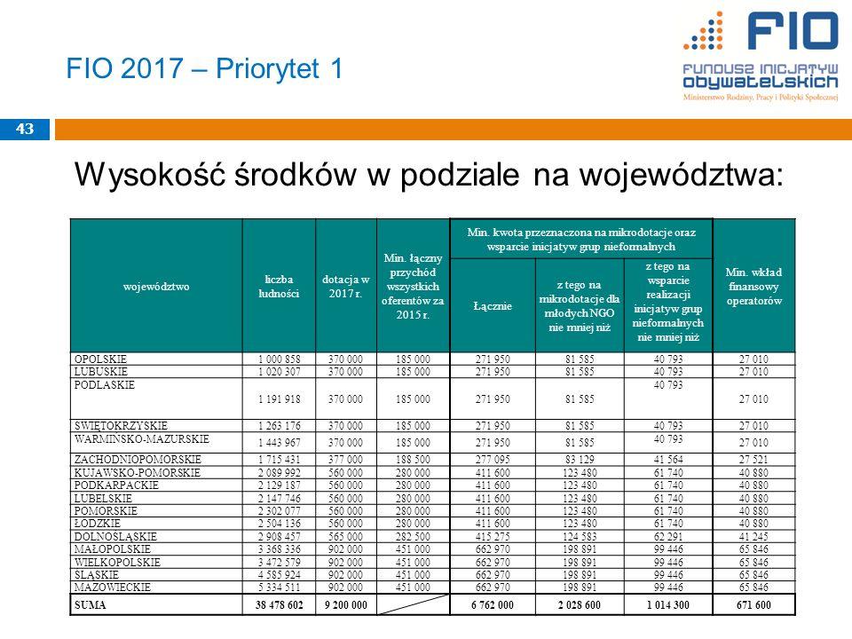 FIO 2017 – Priorytet 1 Wysokość środków w podziale na województwa: 43 województwo liczba ludności dotacja w 2017 r.