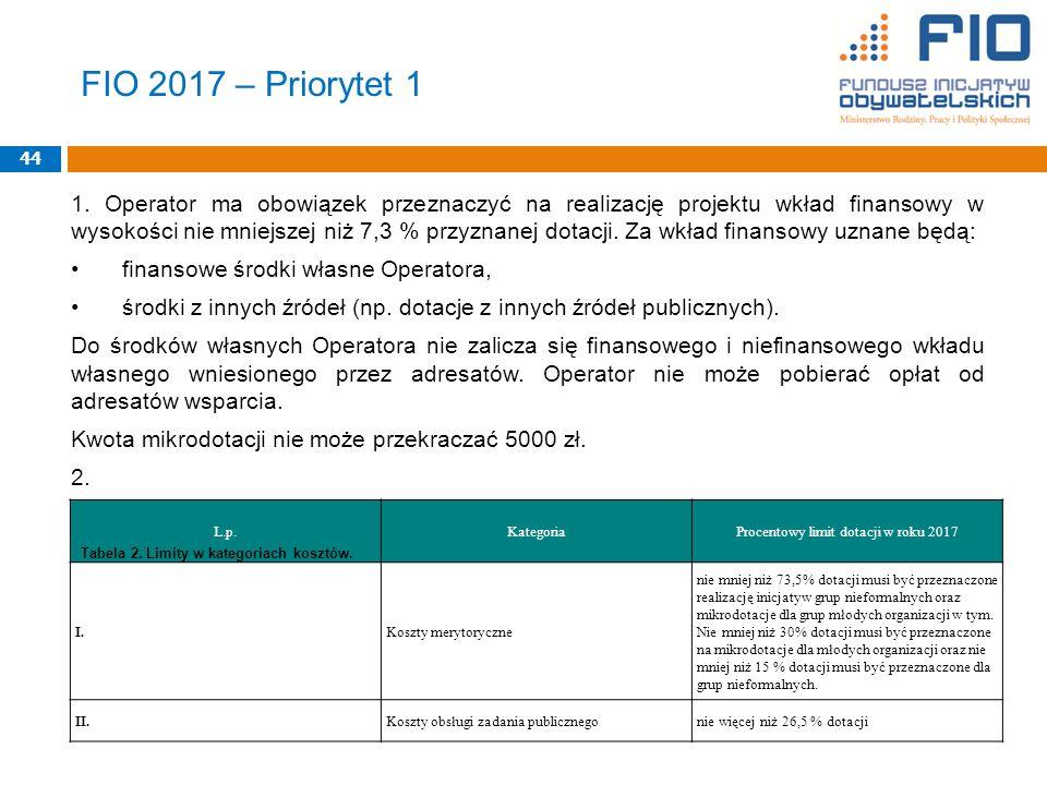 FIO 2017 – Priorytet 1 1.